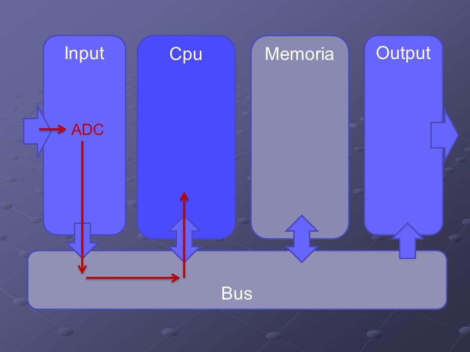 Input Cpu Memoria Output ADC Bus