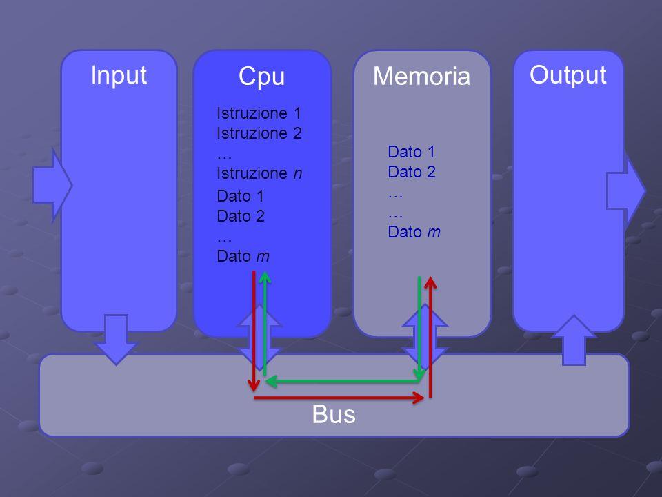 Input Cpu Memoria Output Bus Istruzione 1 Istruzione 2 … Istruzione n