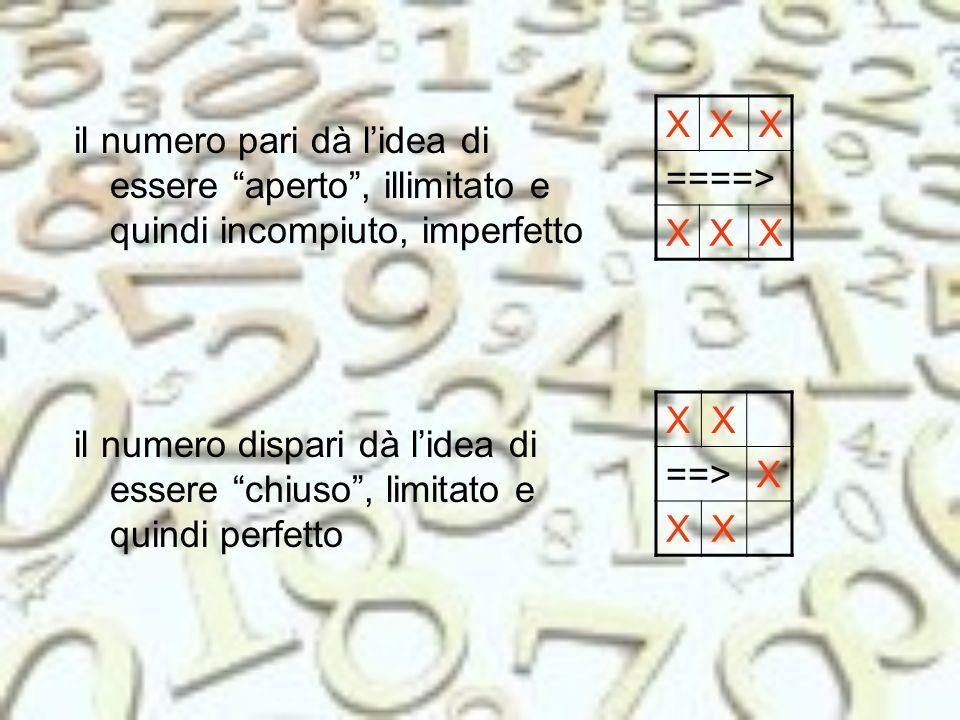 X ====> il numero pari dà l'idea di essere aperto , illimitato e quindi incompiuto, imperfetto. X.
