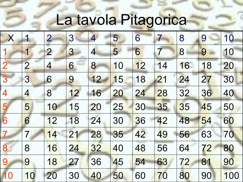 La tavola Pitagorica X. 1. 2. 3. 4. 5. 6. 7. 8. 9. 10. 12. 14. 16. 18. 20. 15. 21.