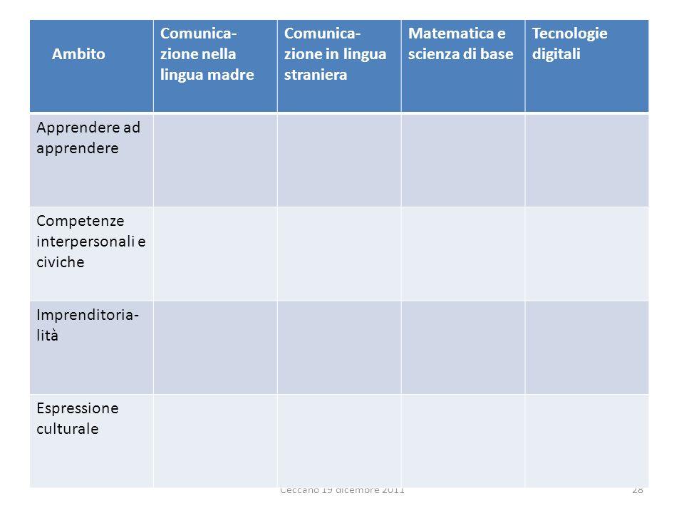 Comunica-zione nella lingua madre Comunica-zione in lingua straniera
