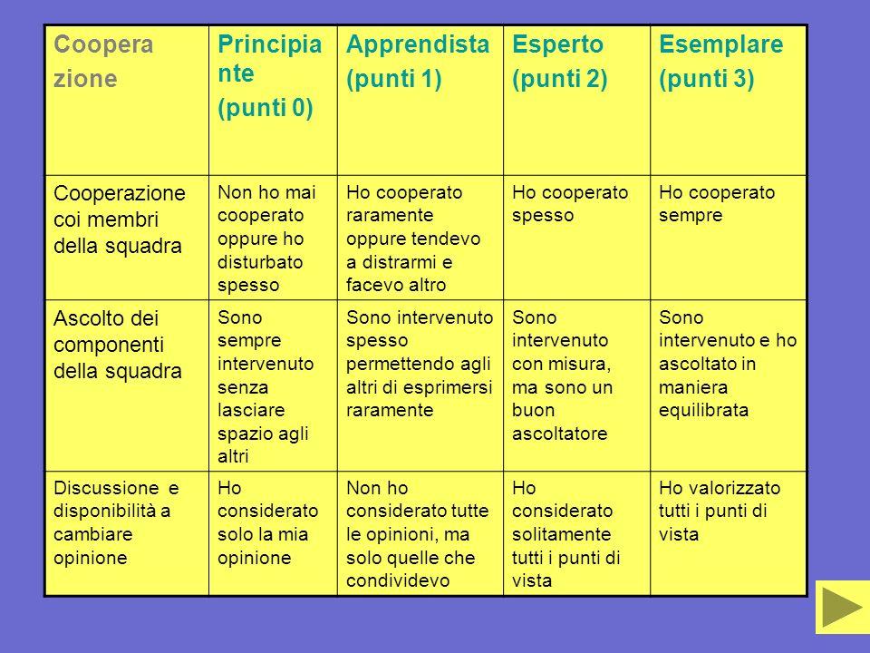 Coopera zione Principiante (punti 0) Apprendista (punti 1) Esperto