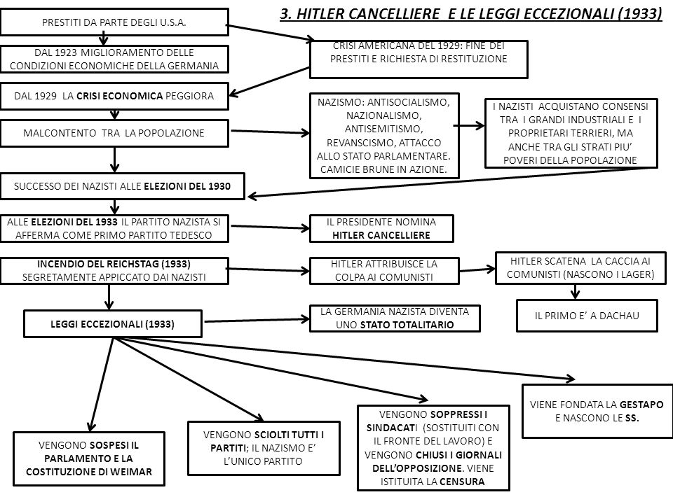 3. HITLER CANCELLIERE E LE LEGGI ECCEZIONALI (1933)