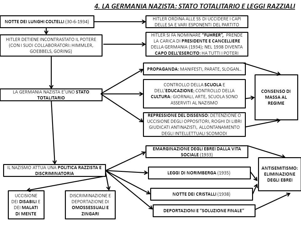 4. LA GERMANIA NAZISTA: STATO TOTALITARIO E LEGGI RAZZIALI