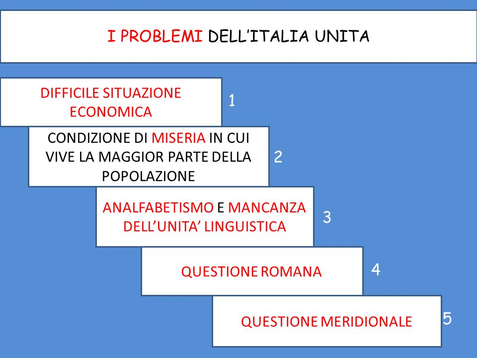 I PROBLEMI DELL'ITALIA UNITA