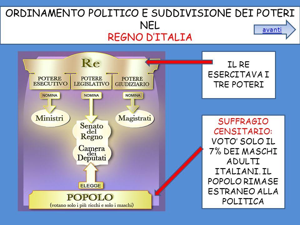 ORDINAMENTO POLITICO E SUDDIVISIONE DEI POTERI NEL REGNO D'ITALIA