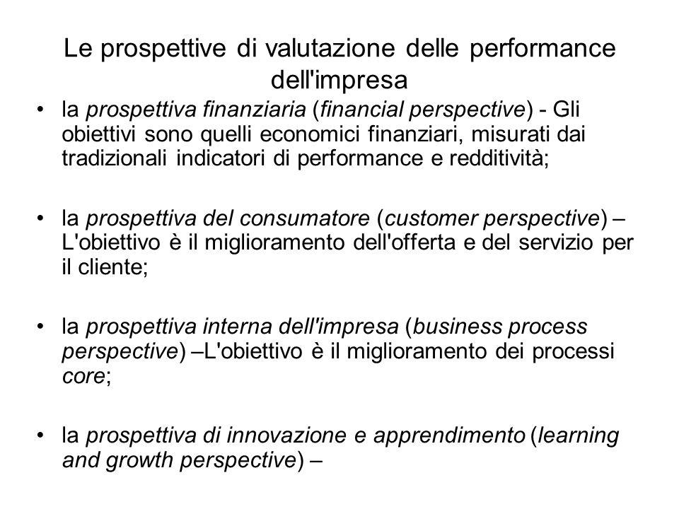 Le prospettive di valutazione delle performance dell impresa