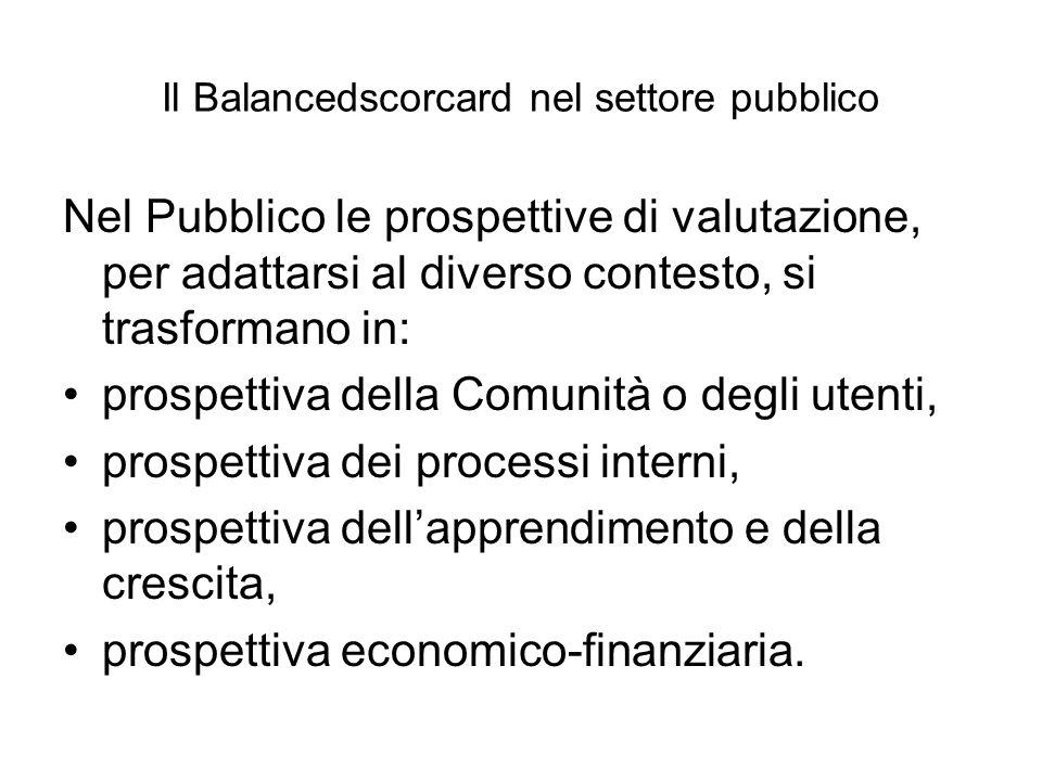 Il Balancedscorcard nel settore pubblico