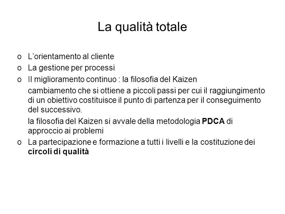 La qualità totale L'orientamento al cliente La gestione per processi