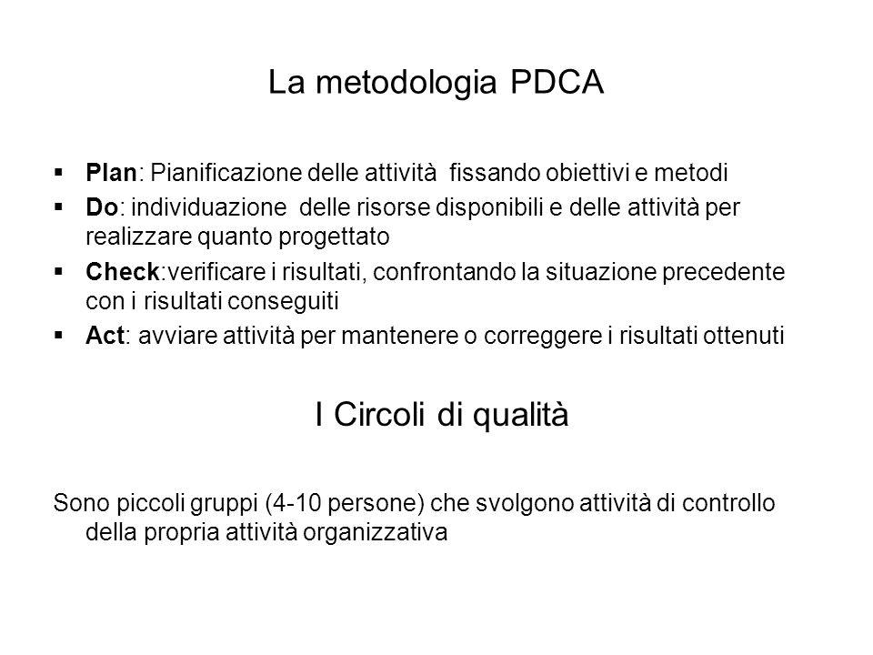 La metodologia PDCA Plan: Pianificazione delle attività fissando obiettivi e metodi.