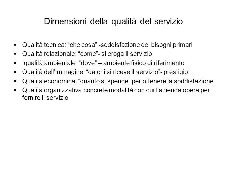 Dimensioni della qualità del servizio