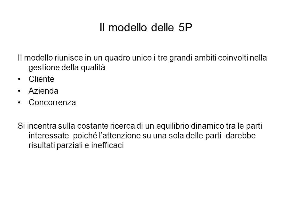 Il modello delle 5P Il modello riunisce in un quadro unico i tre grandi ambiti coinvolti nella gestione della qualità: