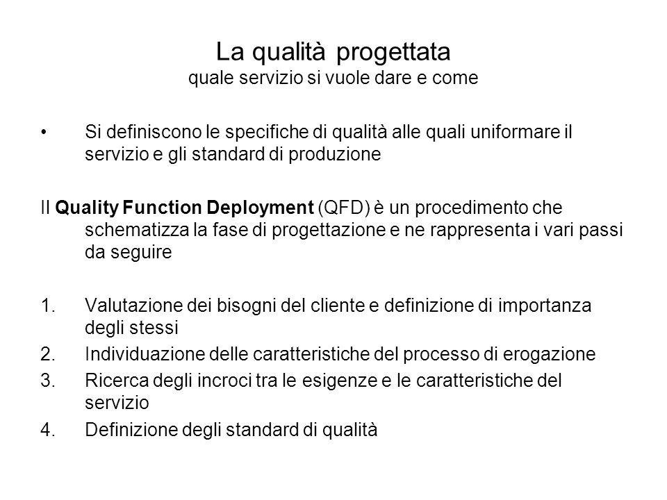 La qualità progettata quale servizio si vuole dare e come