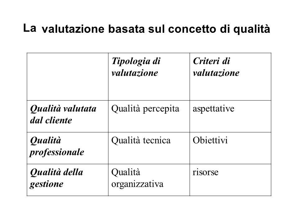 valutazione basata sul concetto di qualità
