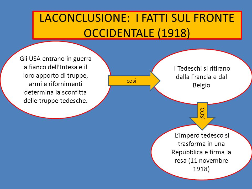LACONCLUSIONE: I FATTI SUL FRONTE OCCIDENTALE (1918)