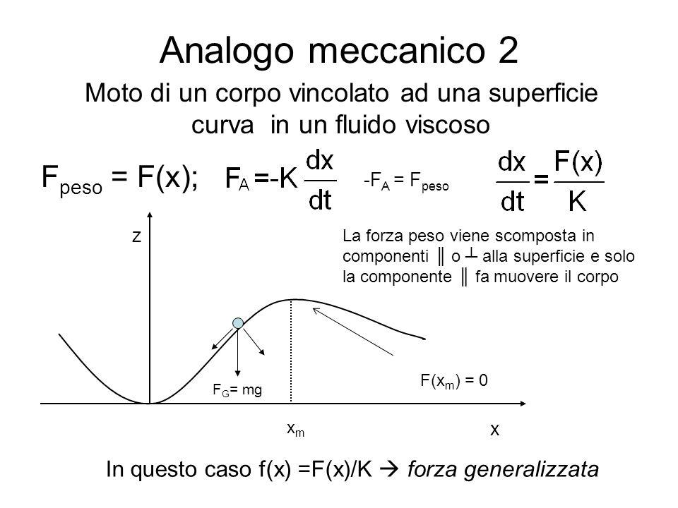 Analogo meccanico 2 Fpeso = F(x);