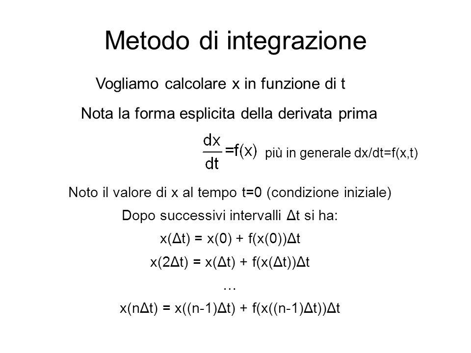 Metodo di integrazione