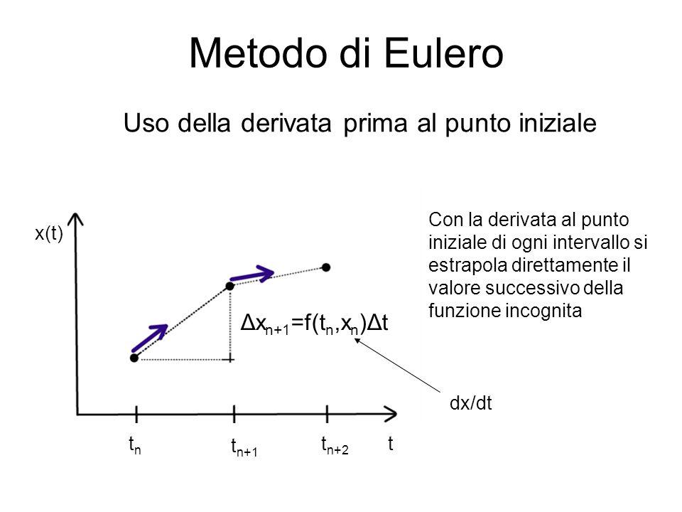 Uso della derivata prima al punto iniziale