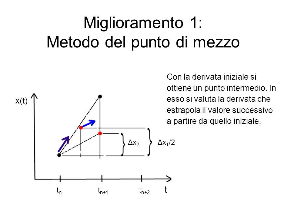 Miglioramento 1: Metodo del punto di mezzo