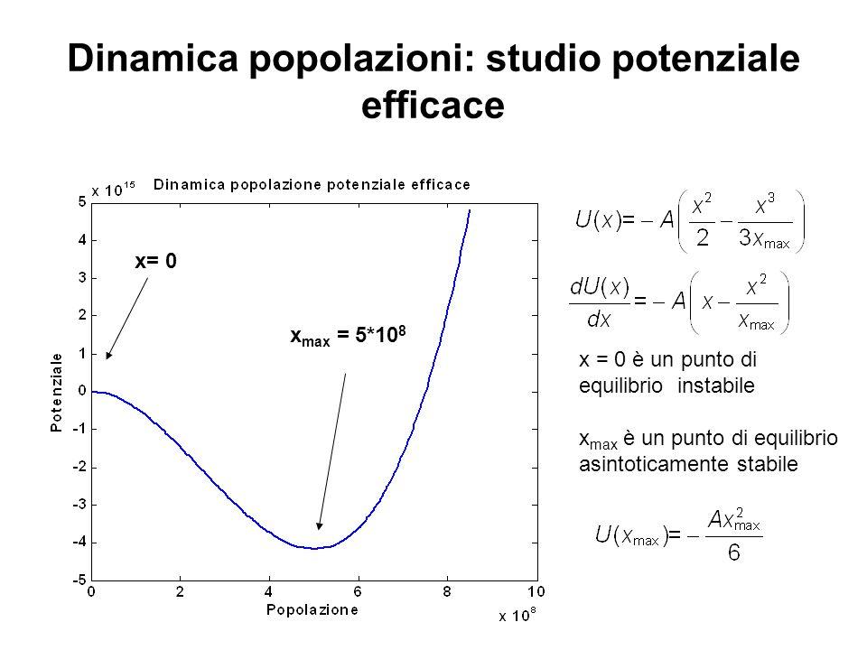 Dinamica popolazioni: studio potenziale efficace