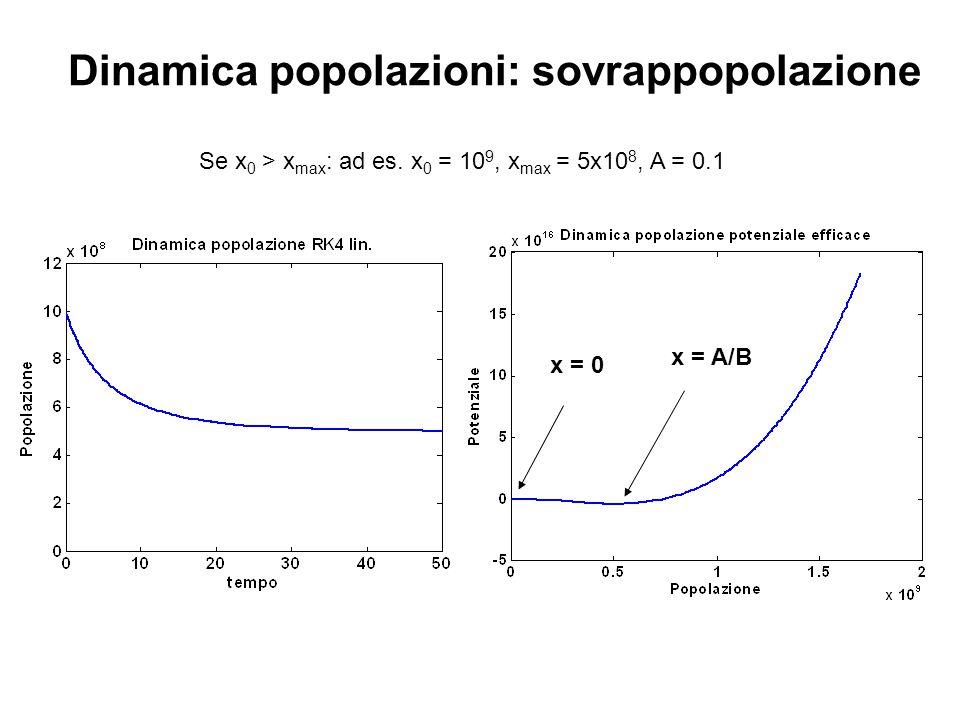 Dinamica popolazioni: sovrappopolazione