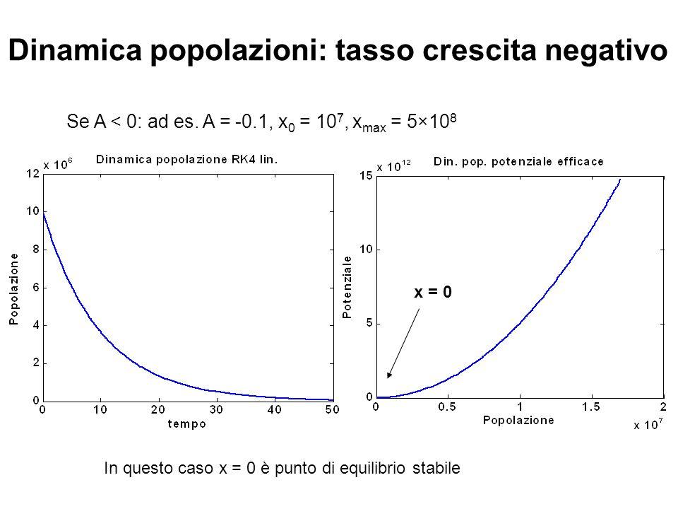 Dinamica popolazioni: tasso crescita negativo