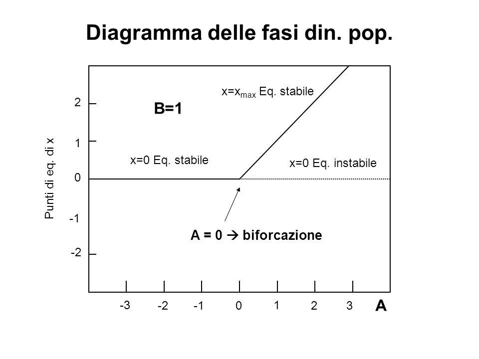 Diagramma delle fasi din. pop.