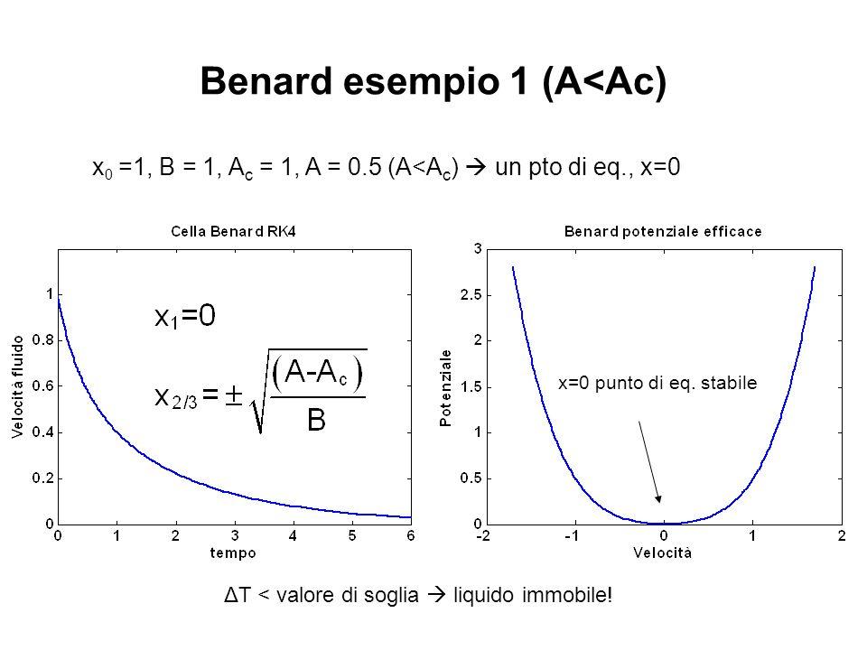 Benard esempio 1 (A<Ac)