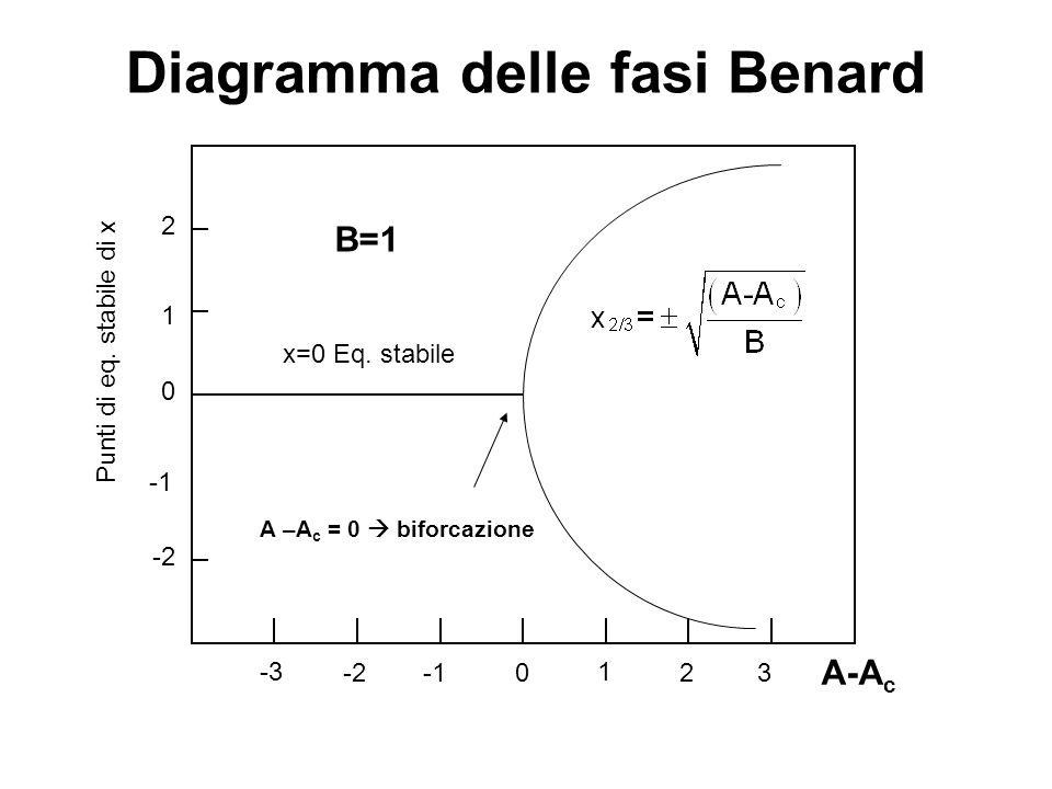 Diagramma delle fasi Benard