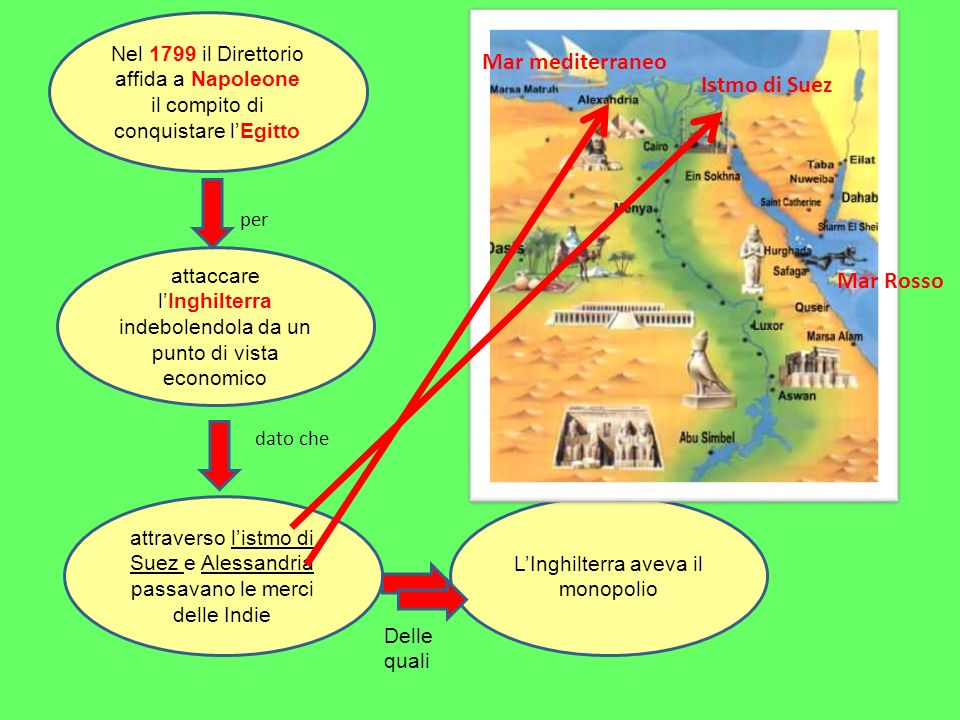 Mar mediterraneo Istmo di Suez Mar Rosso