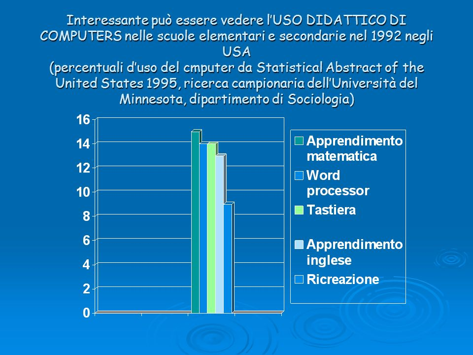 Interessante può essere vedere l'USO DIDATTICO DI COMPUTERS nelle scuole elementari e secondarie nel 1992 negli USA (percentuali d'uso del cmputer da Statistical Abstract of the United States 1995, ricerca campionaria dell'Università del Minnesota, dipartimento di Sociologia)