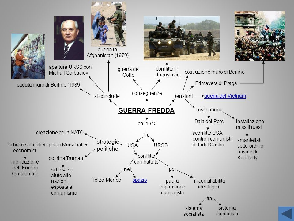 GUERRA FREDDA strategie politiche guerra in Afghanistan (1979)