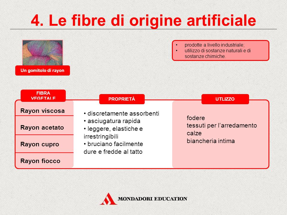 4. Le fibre di origine artificiale