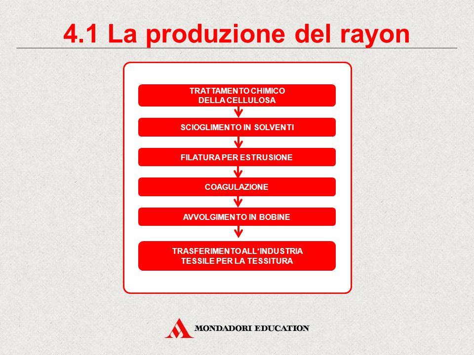 4.1 La produzione del rayon