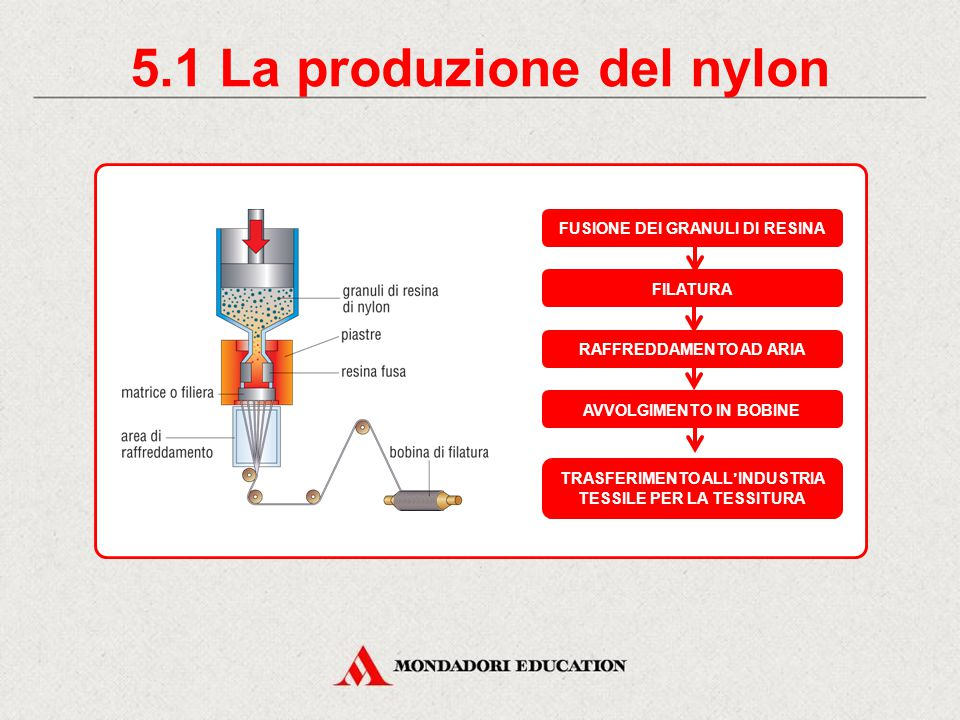 5.1 La produzione del nylon