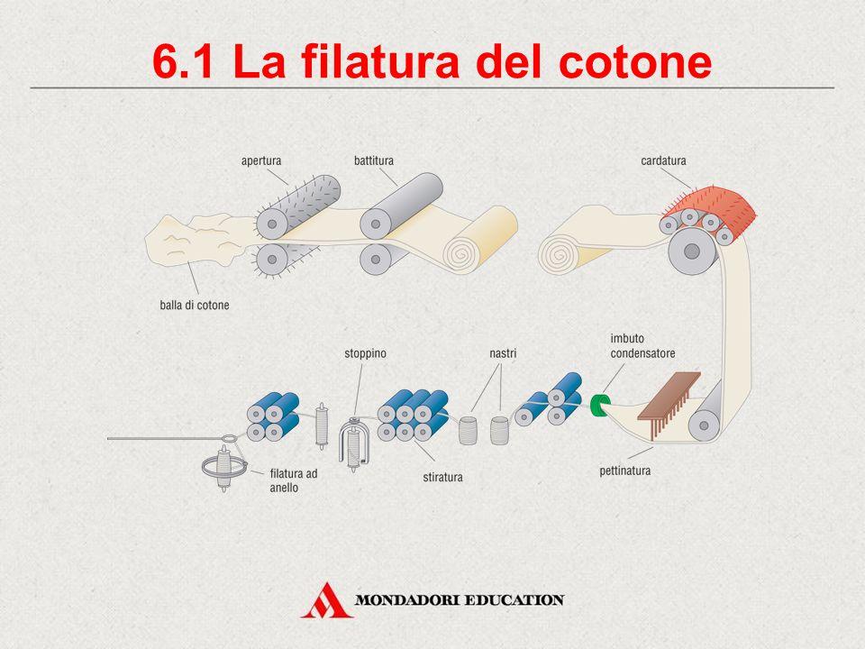 6.1 La filatura del cotone * *