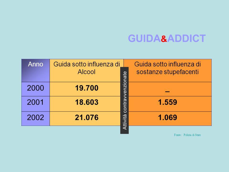 GUIDA&ADDICT Anno. Guida sotto influenza di Alcool. Guida sotto influenza di sostanze stupefacenti.