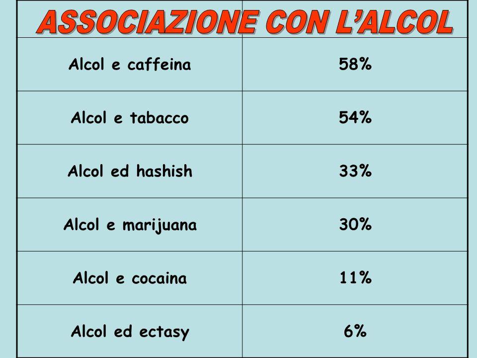 ASSOCIAZIONE CON L'ALCOL