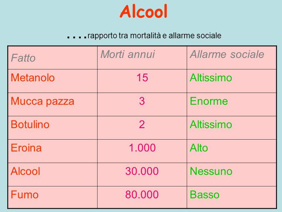 Alcool ….rapporto tra mortalità e allarme sociale