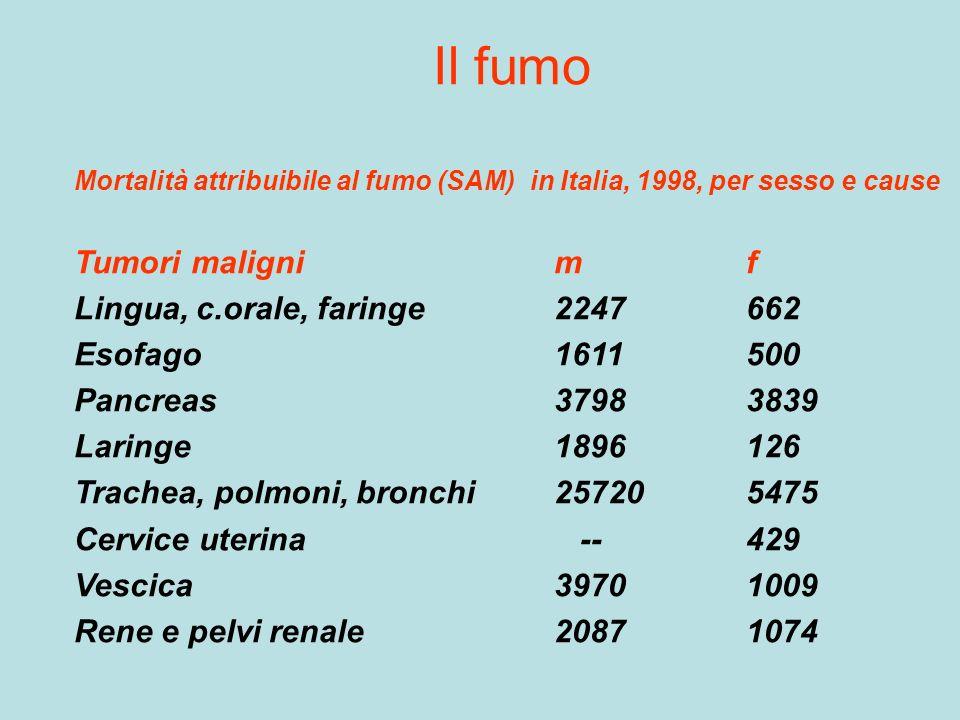 Il fumo Tumori maligni m f Lingua, c.orale, faringe 2247 662