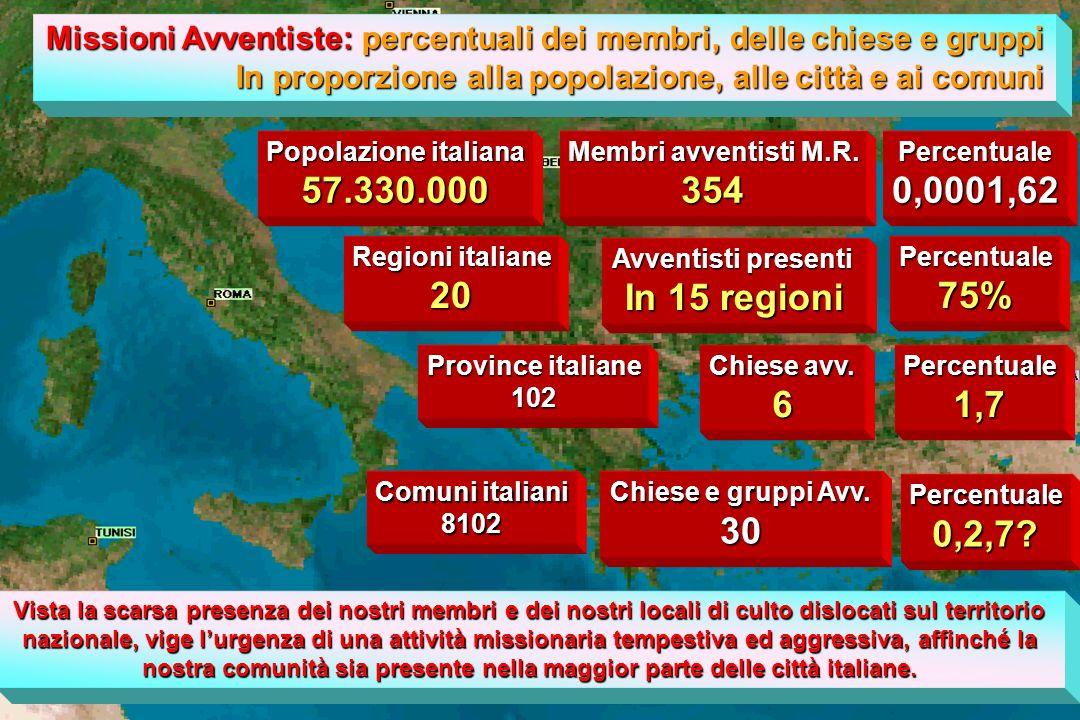 Missioni Avventiste: percentuali dei membri, delle chiese e gruppi