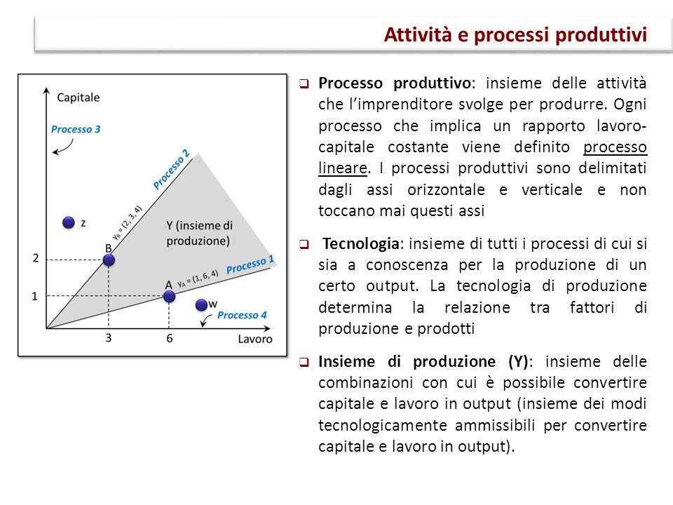 Attività e processi produttivi