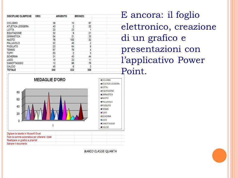 E ancora: il foglio elettronico, creazione di un grafico e presentazioni con l'applicativo Power Point.