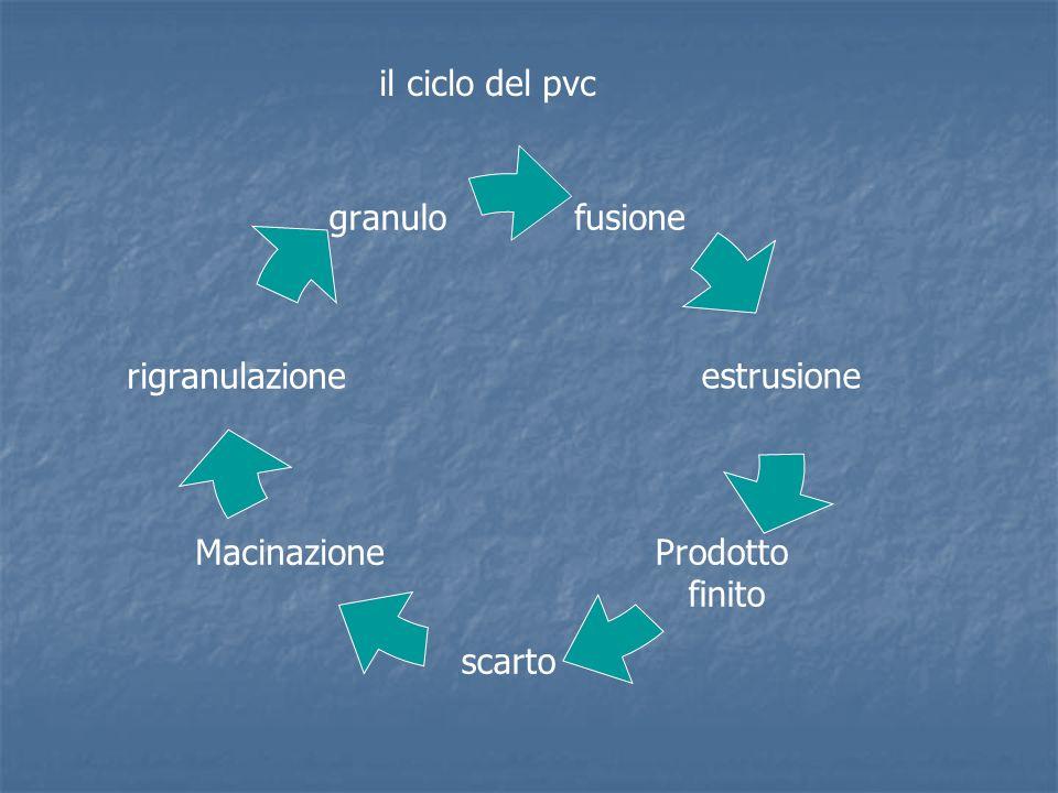 il ciclo del pvc