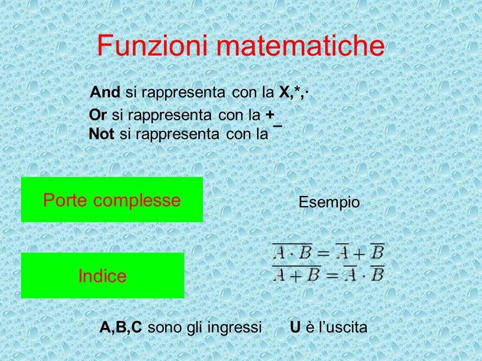 Funzioni matematiche Porte complesse Indice