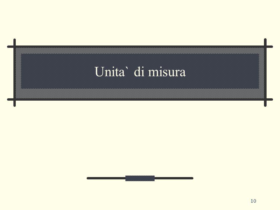 Unita` di misura