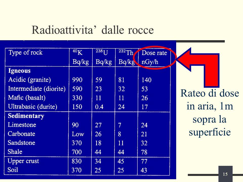 Radioattivita' dalle rocce