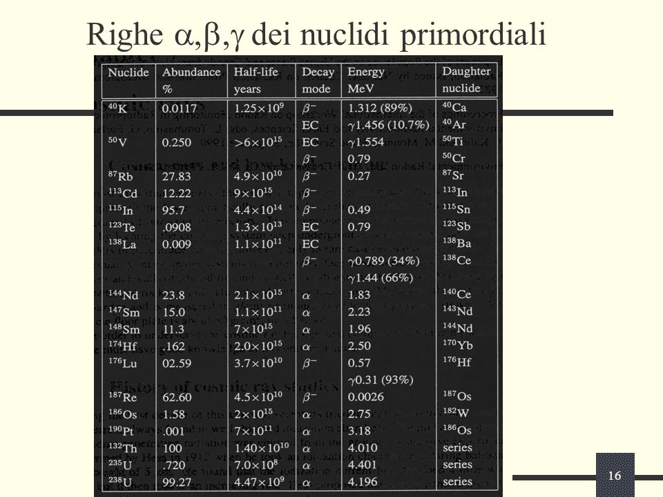Righe a,b,g dei nuclidi primordiali