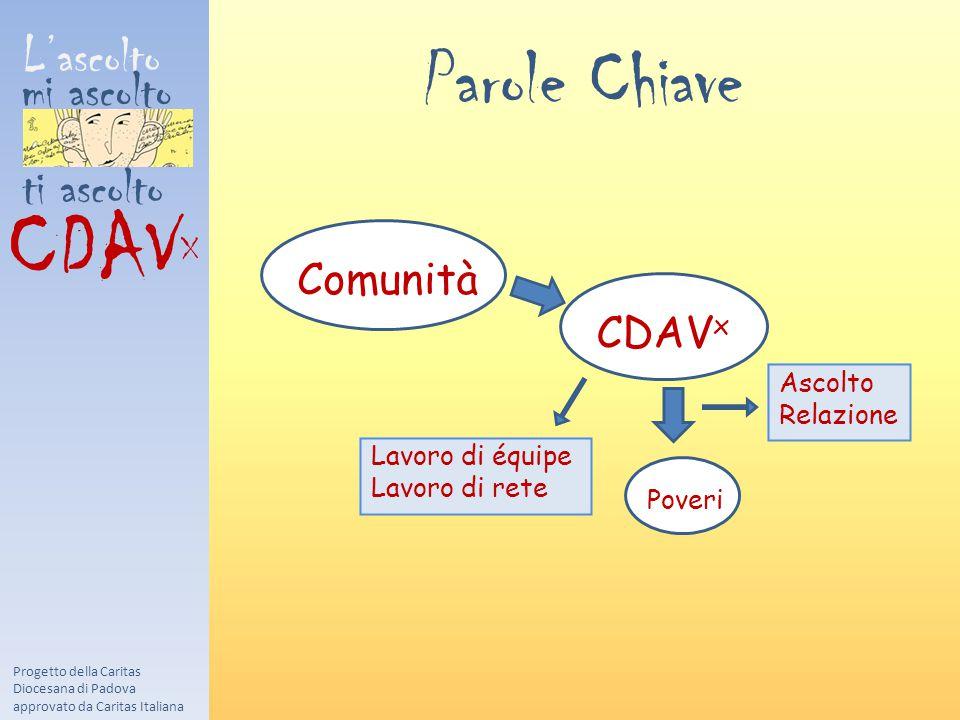 CDAVX Parole Chiave L'ascolto mi ascolto ti ascolto Comunità CDAVx