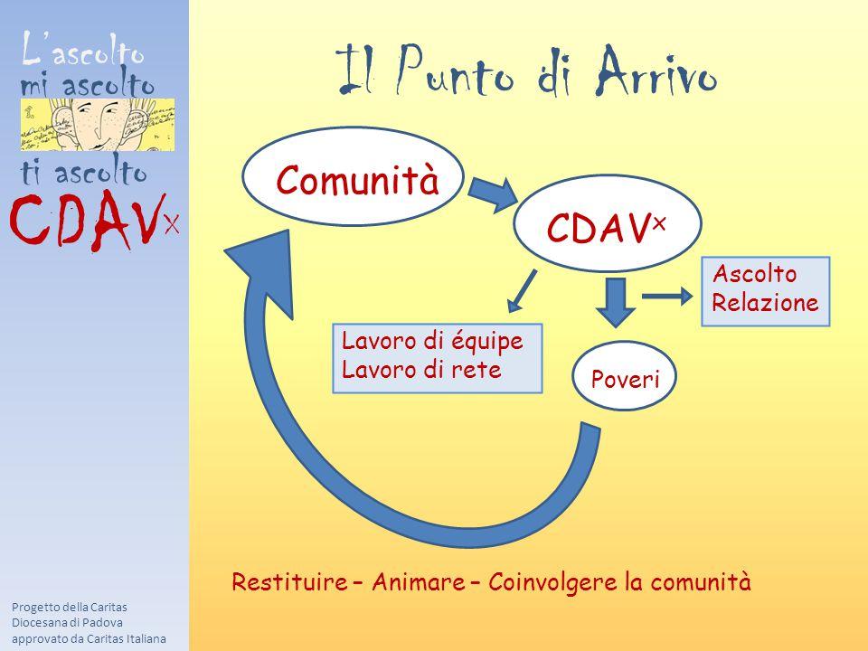 CDAVX Il Punto di Arrivo L'ascolto mi ascolto ti ascolto Comunità